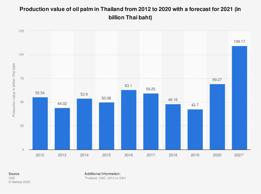Statistic: Production value of oil palm in Thailand from 2011 to 2020 (in billion Thai baht)   Statista