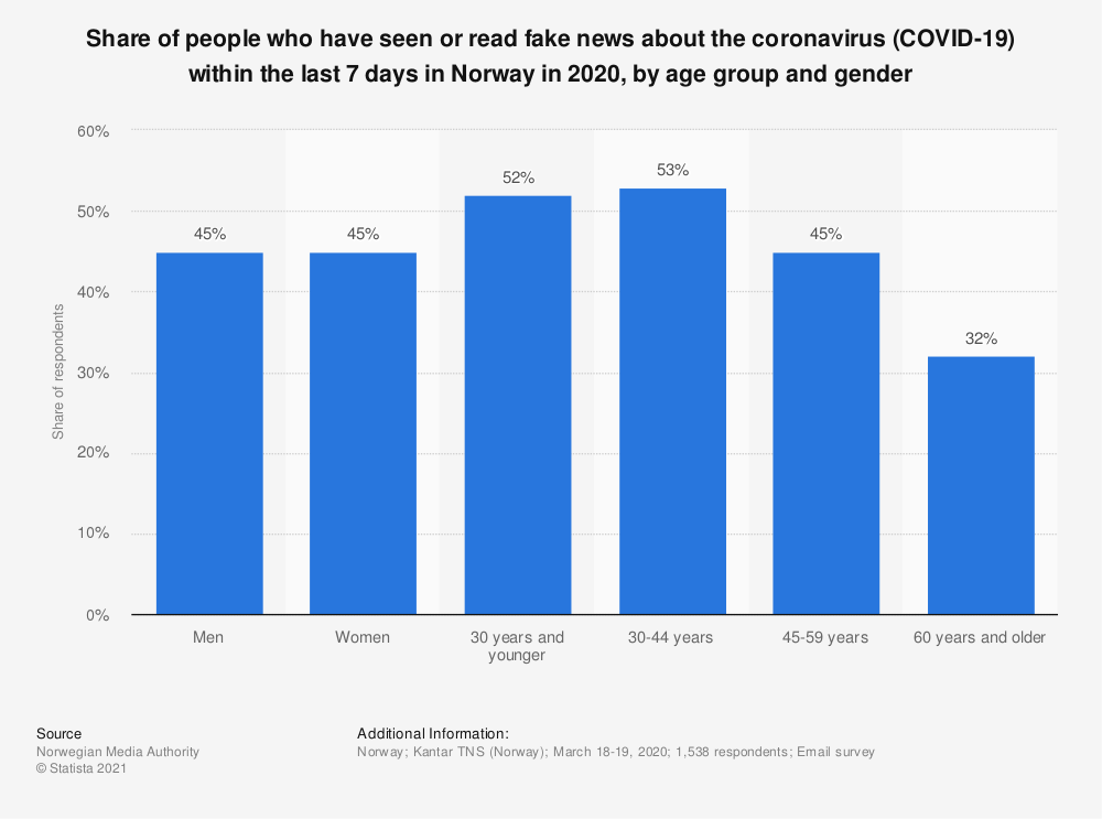 Statistic: Share of people who have seen or read fake news about the coronavirus (COVID-19) within the last 7 days in Norway in 2020, by age group and gender | Statista