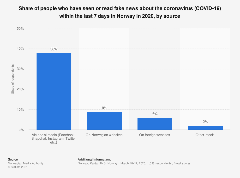 Statistic: Share of people who have seen or read fake news about the coronavirus (COVID-19) within the last 7 days in Norway in 2020, by source | Statista