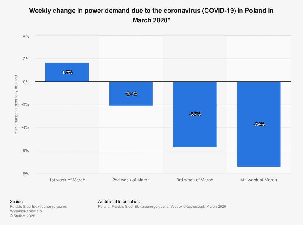 Statistic: Weekly change in power demand due to the coronavirus (COVID-19) in Poland in March 2020*   Statista