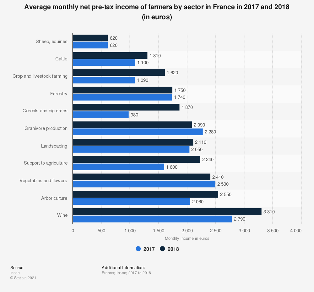 Statistic: Average monthly net pre-tax income of farmers by sector in France in 2017 and 2018 (in euros) | Statista
