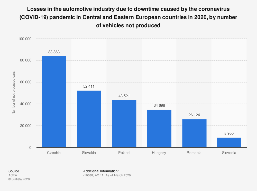 Statistic: Losses in the automotive industry due to downtime caused by the coronavirus (COVID-19) pandemic in Central and Eastern European countries in 2020, by number of vehicles not produced   Statista