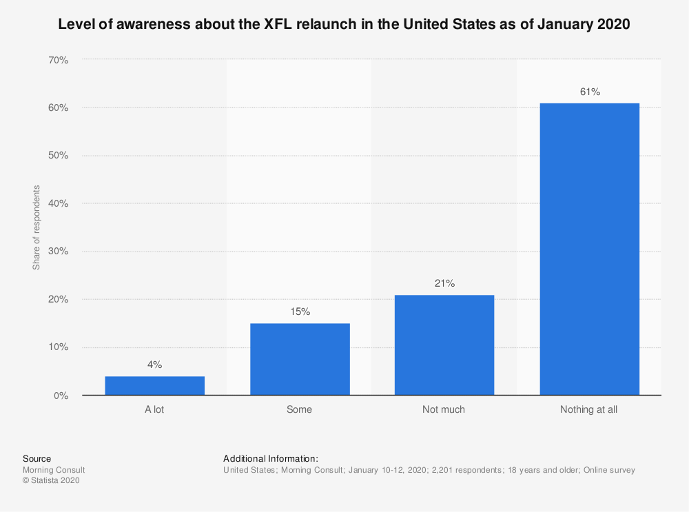 Statistic: Level of awareness about the XFL relaunch in the United States as of January 2020   Statista