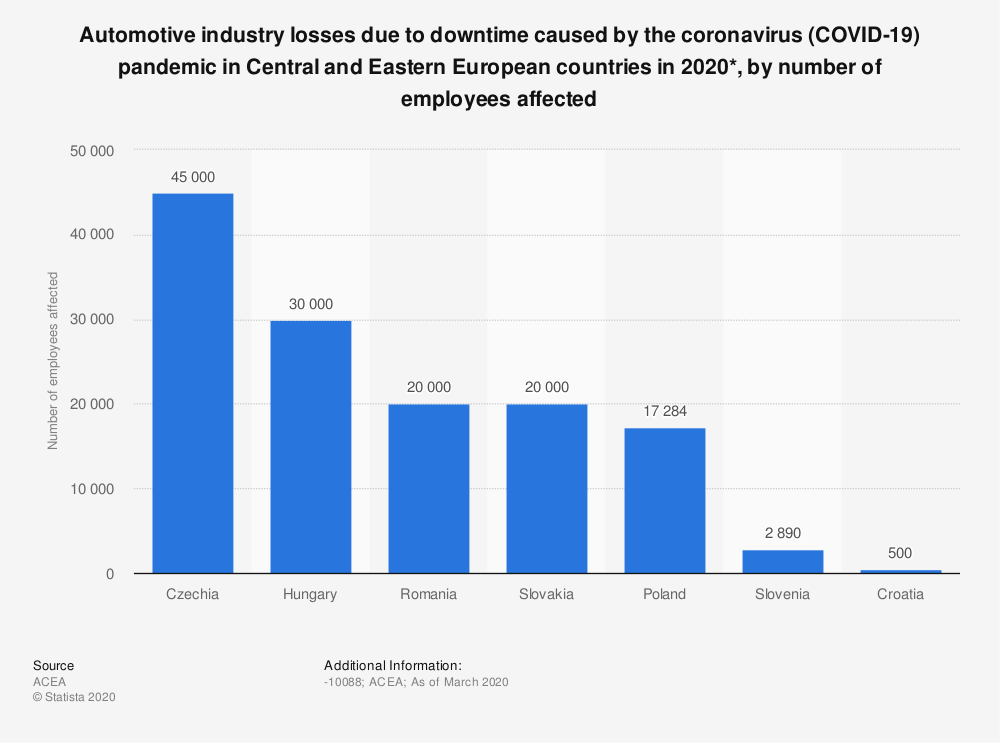 Statistic: Automotive industry losses due to downtime caused by the coronavirus (COVID-19) pandemic in Central and Eastern European countries in 2020*, by number of employees affected | Statista