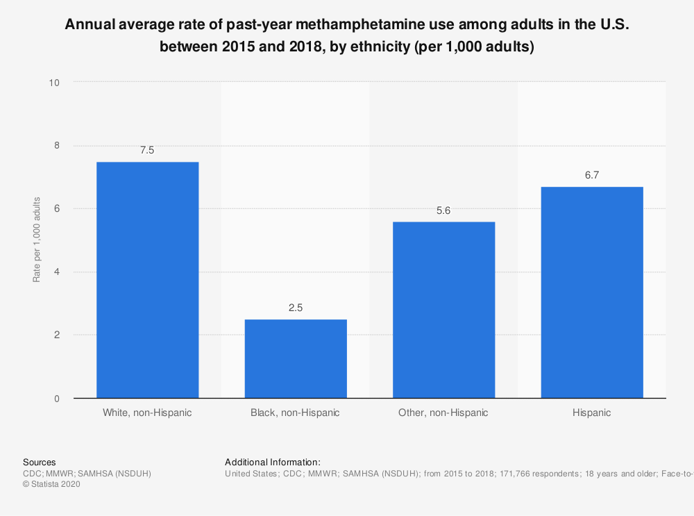 Statistic: Annual average rate of past-year methamphetamine use among adults in the U.S. between 2015 and 2018, by ethnicity (per 1,000 adults) | Statista