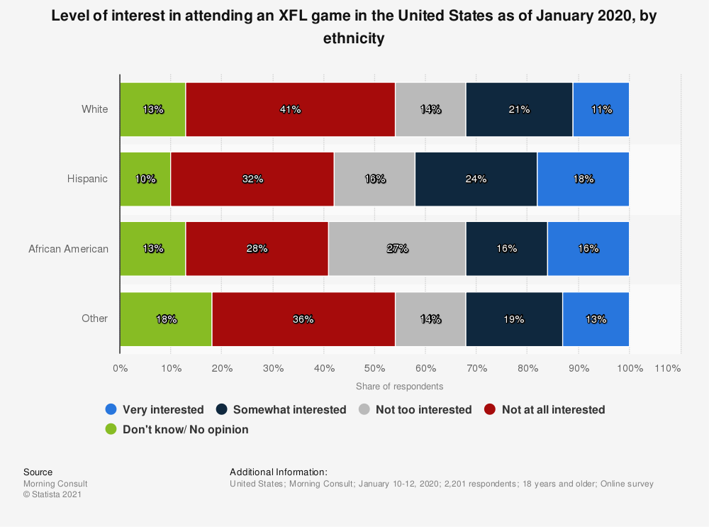 Statistic: Level of interest in attending an XFL game in the United States as of January 2020, by ethnicity | Statista