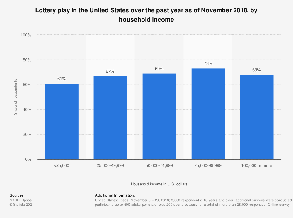 Statistic: Lottery play in the United States over the past year as of November 2018, by household income | Statista