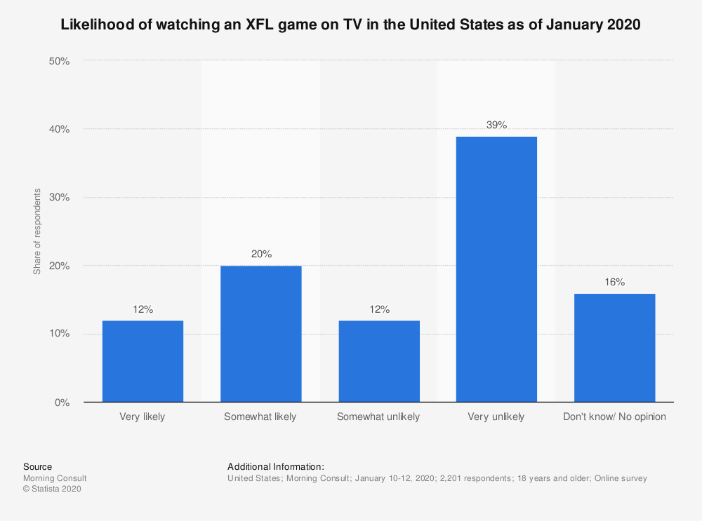 Statistic: Likelihood of watching an XFL game on TV in the United States as of January 2020  | Statista