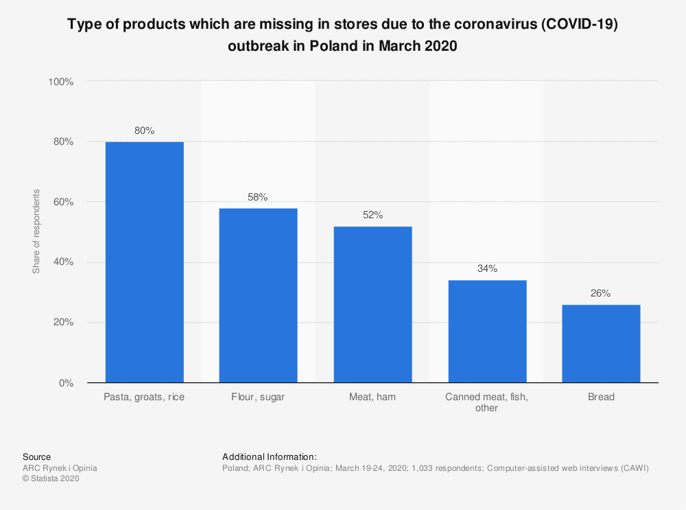 Statistic: Type of products which are missing in stores due to the coronavirus (COVID-19) outbreak in Poland in March 2020 | Statista