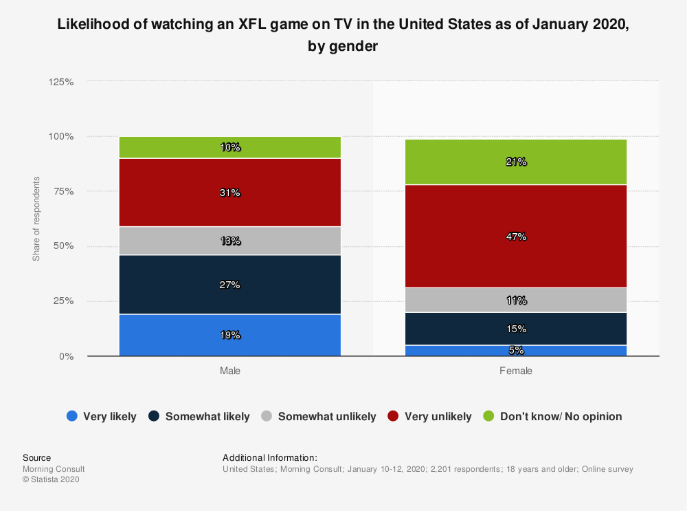 Statistic: Likelihood of watching an XFL game on TV in the United States as of January 2020, by gender | Statista