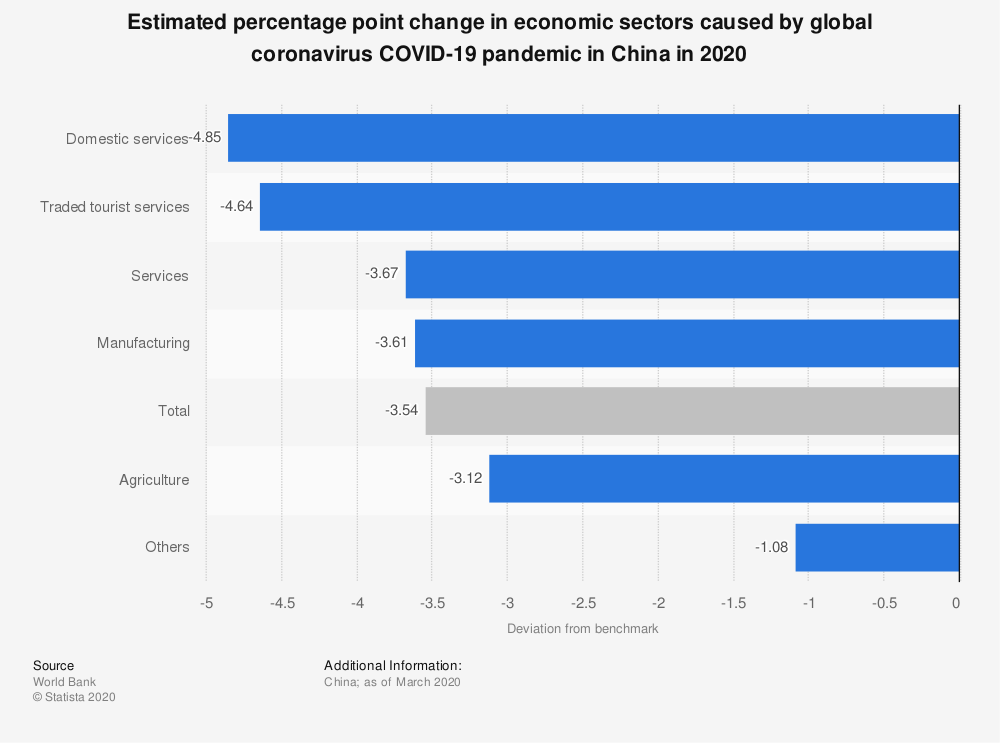 Statistic: Estimated percentage point change in economic sectors caused by global coronavirus COVID-19 pandemic in China in 2020   Statista