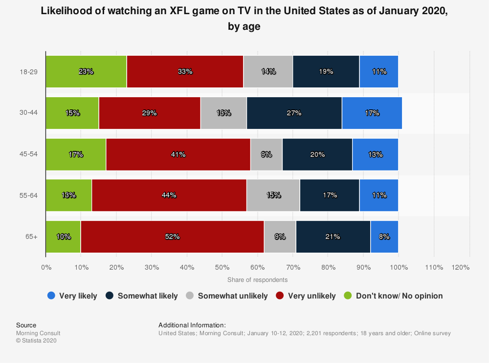 Statistic: Likelihood of watching an XFL game on TV in the United States as of January 2020, by age | Statista