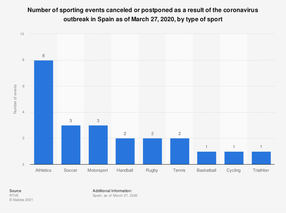 Statistic: Number of sporting events canceled or postponed as a result of the coronavirus outbreak in Spain as of March 27, 2020, by type of sport   Statista