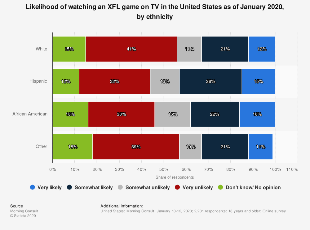 Statistic: Likelihood of watching an XFL game on TV in the United States as of January 2020, by ethnicity   Statista