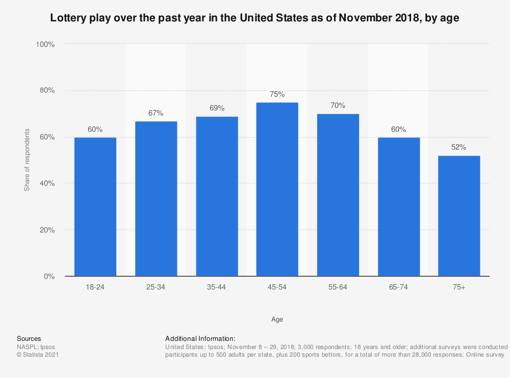 Statistic: Lottery play over the past year  in the United States as of November 2018, by age | Statista