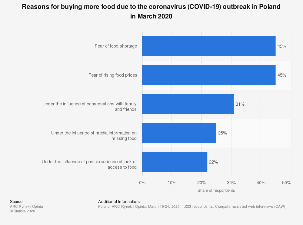 Statistic: Reasons for buying more food due to the coronavirus (COVID-19) outbreak in Poland in March 2020 | Statista