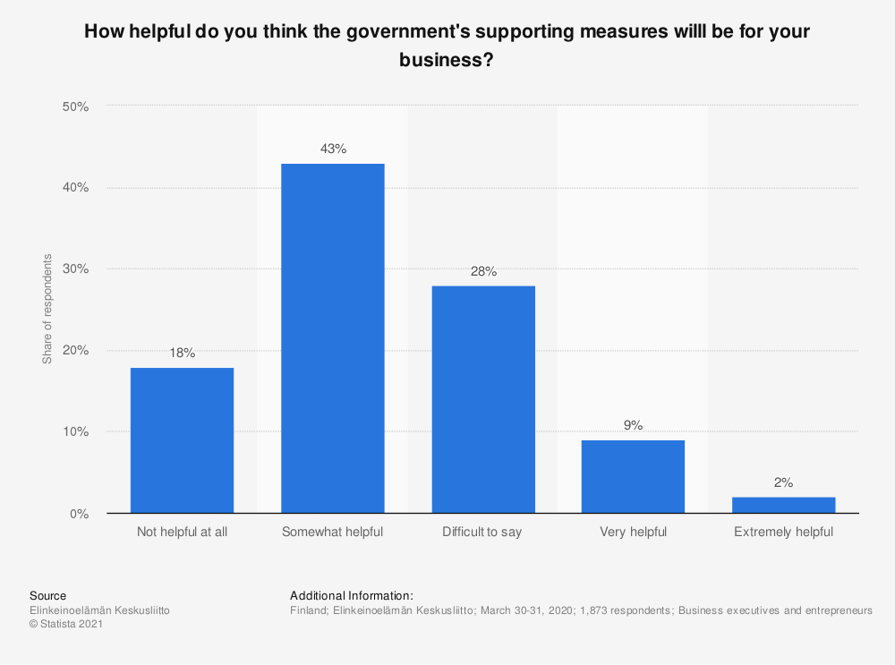Statistic: How helpful do you think the government's supporting measures willl be for your business? | Statista