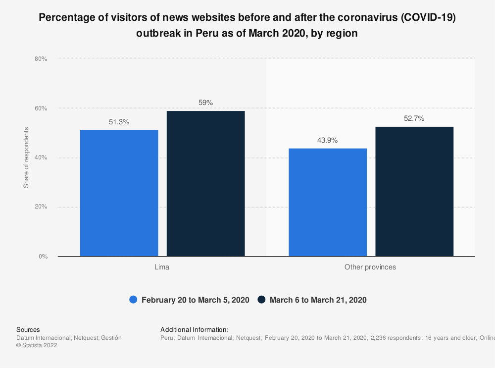 Statistic: Percentage of visitors of news websites before and after the coronavirus (COVID-19) outbreak in Peru as of March 2020, by region | Statista