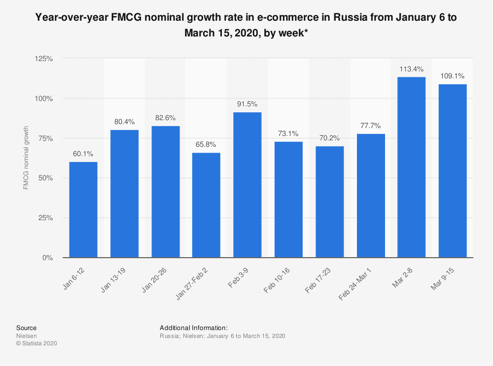 Statistic: Year-over-year FMCG nominal growth rate in e-commerce in Russia from January 6 to March 15, 2020, by week*   Statista