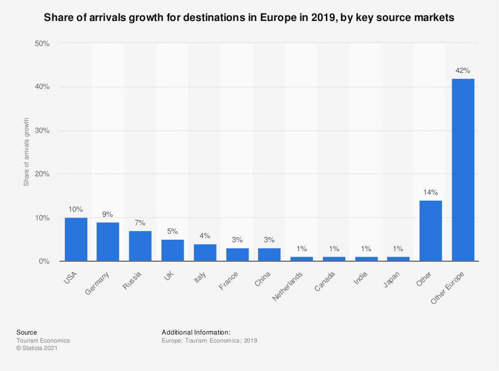 Statistic: Share of arrivals growth for destinations in Europe in 2019, by key source markets | Statista