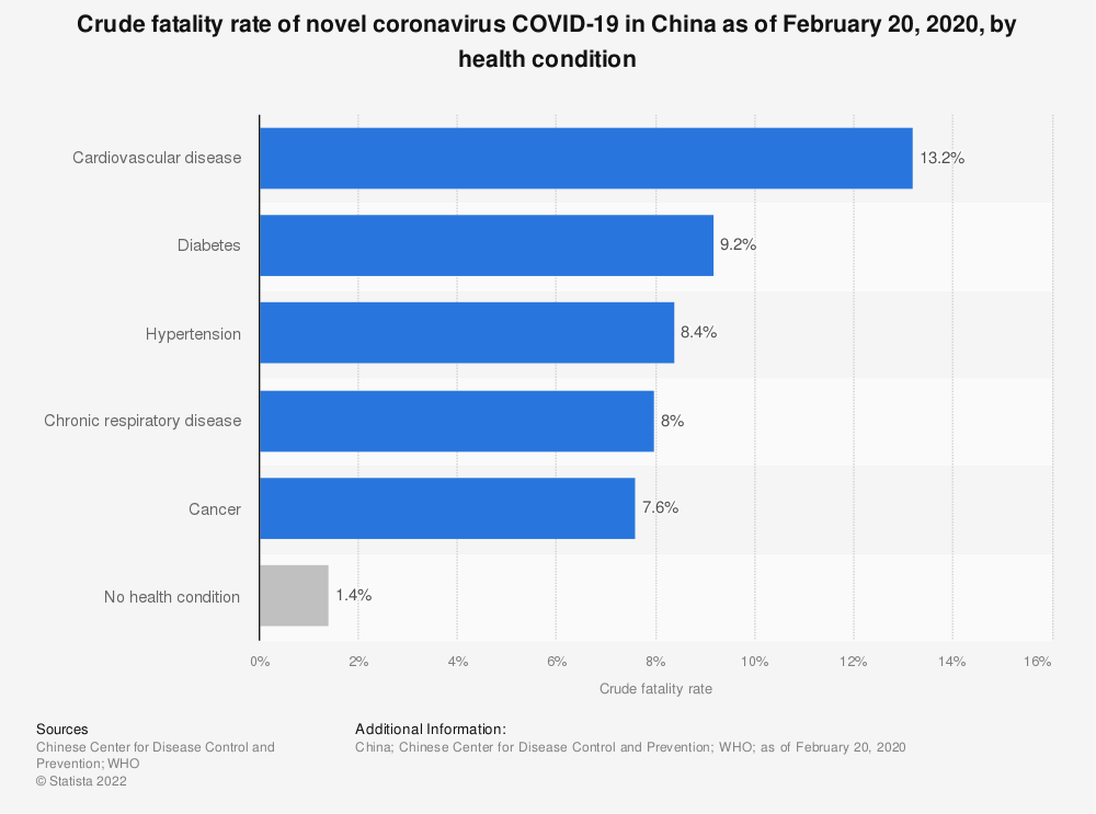 Statistic: Crude fatality rate of novel coronavirus COVID-19 in China as of February 20, 2020, by health condition | Statista