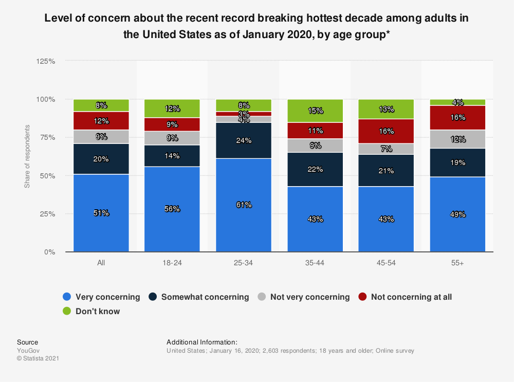 Statistic: Level of concern about the recent record breaking hottest decade among adults in the United States as of January 2020, by age group* | Statista