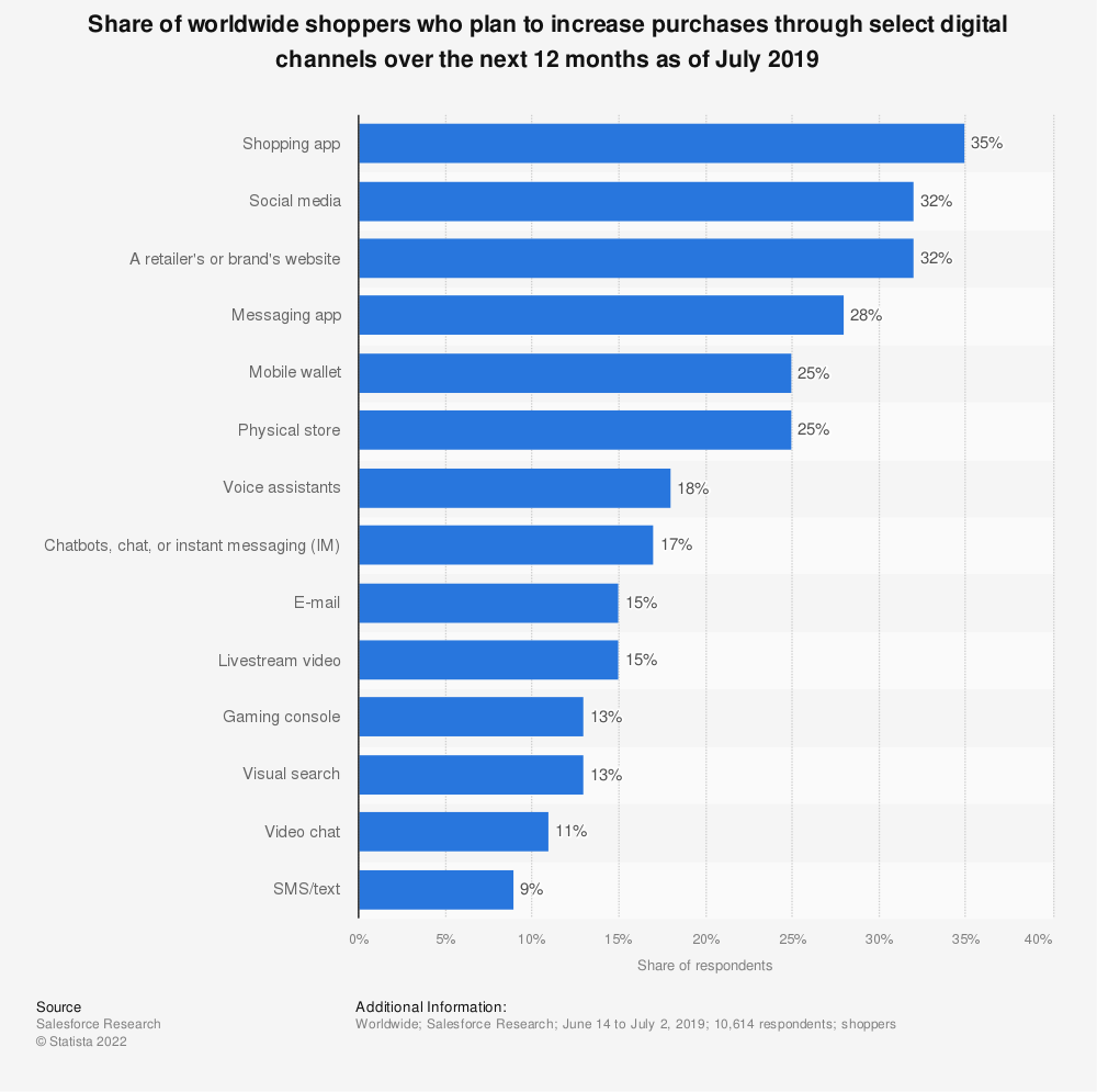 Statistic: Share of worldwide shoppers who plan to increase purchases through select digital channels over the next 12 months as of July 2019 | Statista