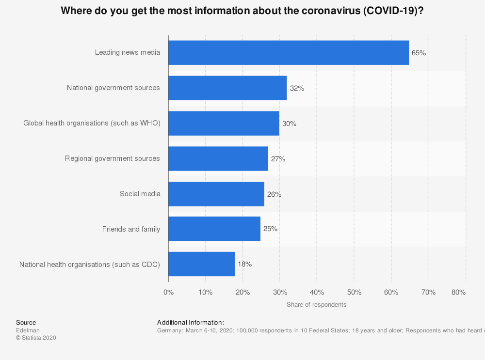 Statistic: Where do you get the most information about the coronavirus (COVID-19)? | Statista