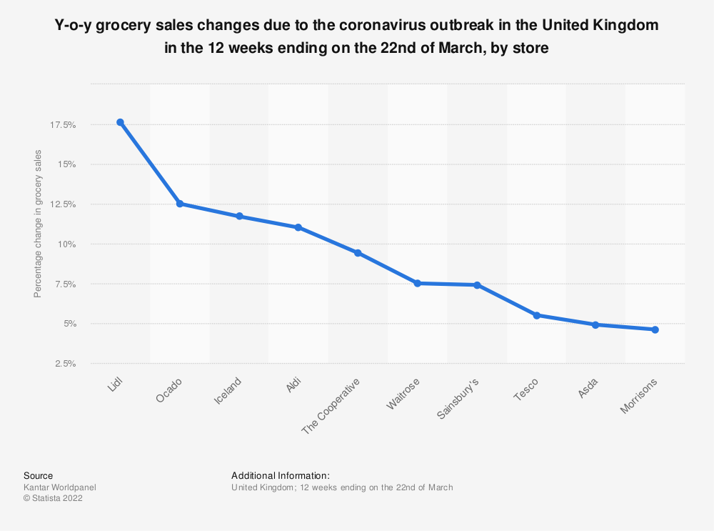 Statistic: Y-o-y grocery sales changes due to the coronavirus outbreak in the United Kingdom in the 12 weeks ending on the 22nd of March, by store | Statista