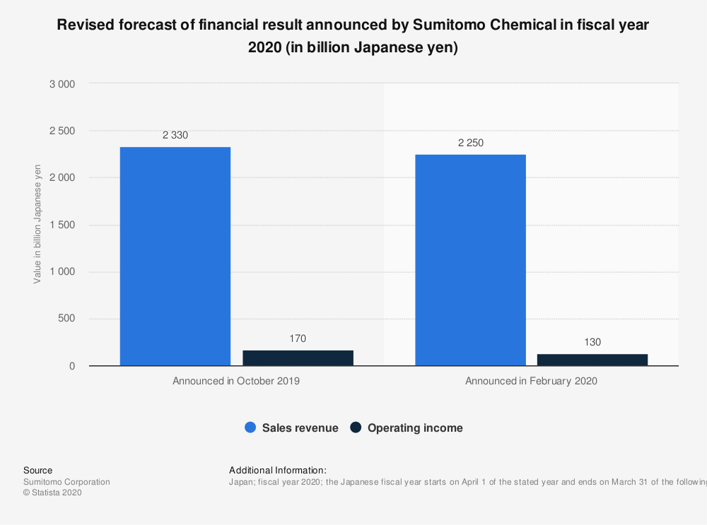 Statistic: Revised forecast of financial result announced by Sumitomo Chemical in fiscal year 2020 (in billion Japanese yen)   Statista