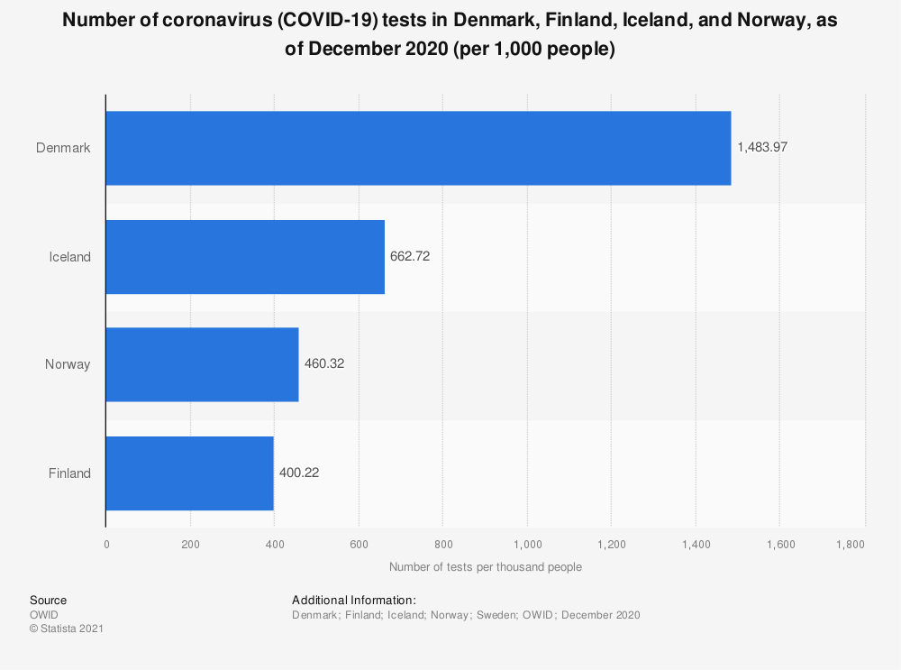 Statistic: Number of coronavirus (COVID-19) tests in Denmark, Finland, Iceland, and Norway, as of December 2020 (per 1,000 people) | Statista