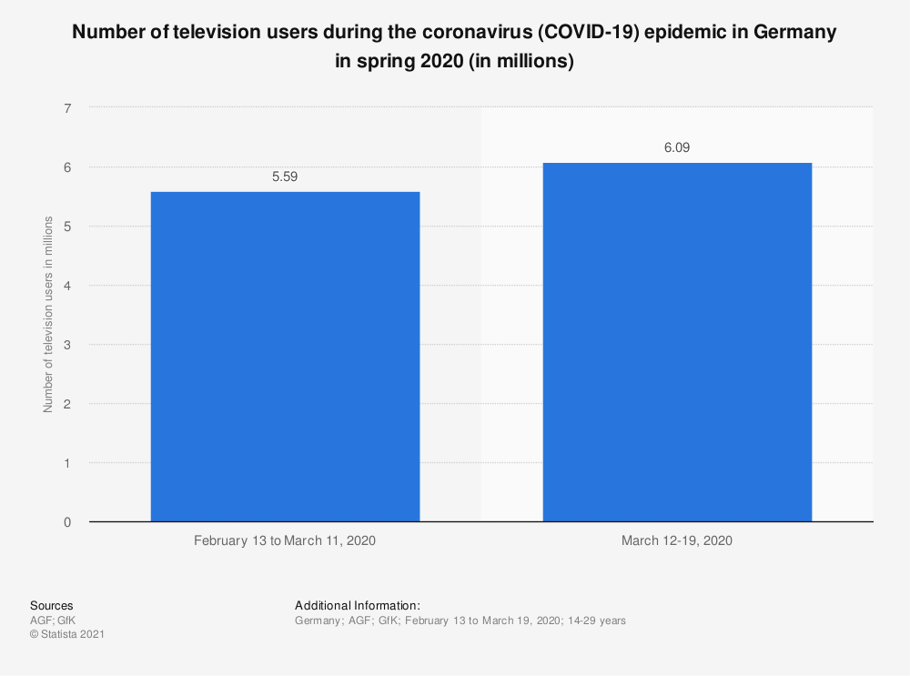 Statistic: Number of television users during the coronavirus (COVID-19) epidemic in Germany in spring 2020 (in millions) | Statista