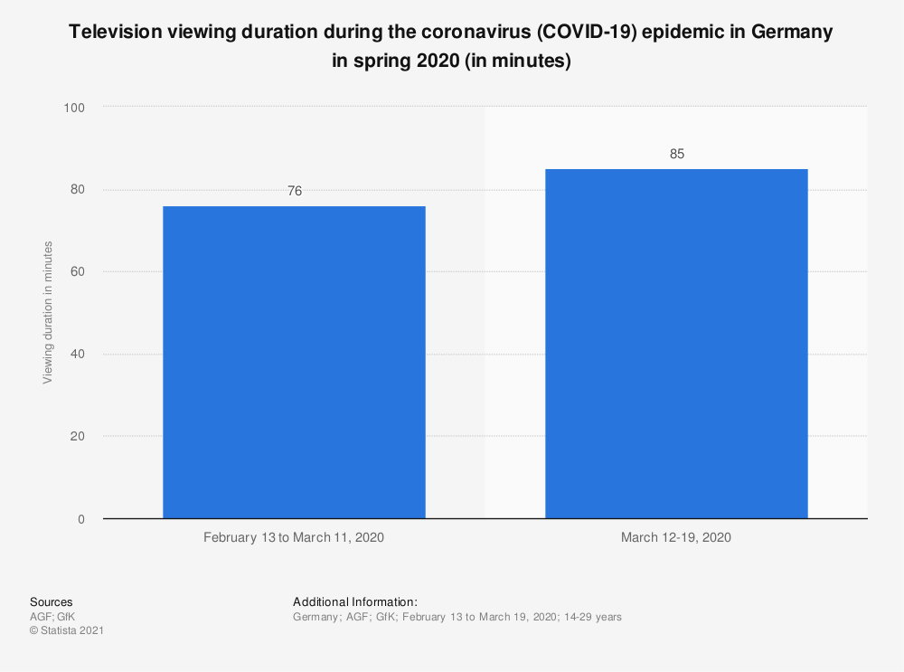 Statistic: Television viewing duration during the coronavirus (COVID-19) epidemic in Germany in spring 2020 (in minutes) | Statista