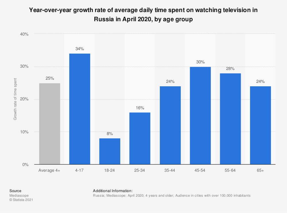 Statistic: Growth rate of average daily time spent on watching television during the coronavirus (COVID-19) outbreak in Russia in April 2020, by age group* | Statista