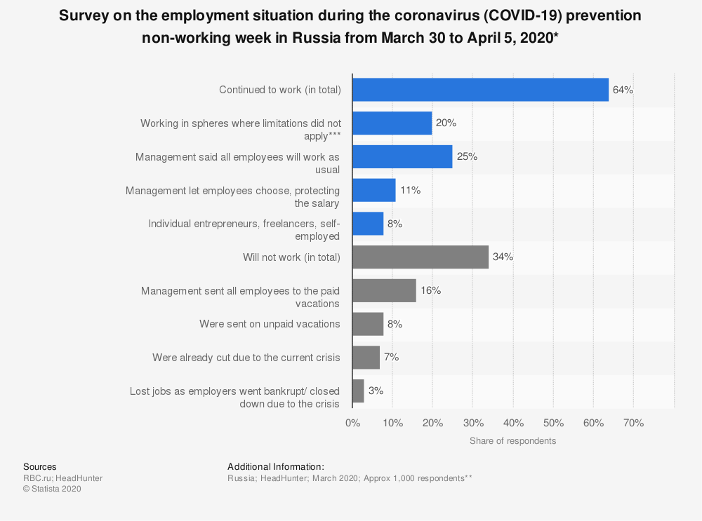 Statistic: Survey on the employment situation during the coronavirus (COVID-19) prevention non-working week in Russia from March 30 to April 5, 2020*   Statista