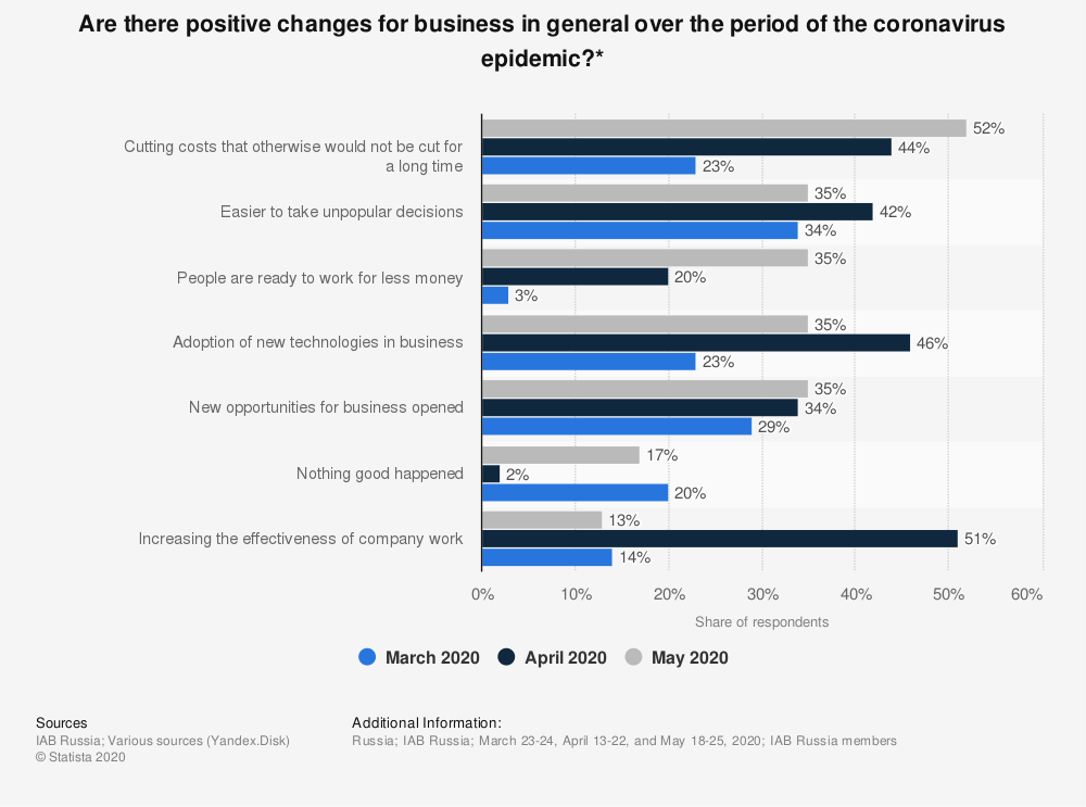 Statistic: Are there positive changes for business in general over the period of the coronavirus epidemic?*   Statista