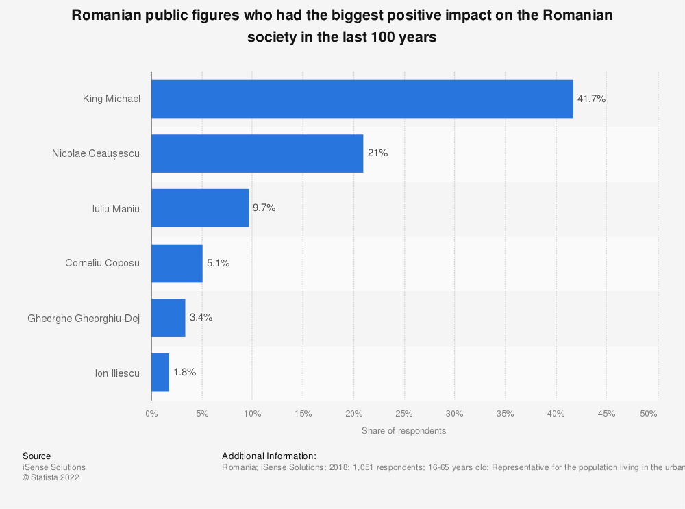 Statistic: Romanian public figures who had the biggest positive impact on the Romanian society in the last 100 years | Statista