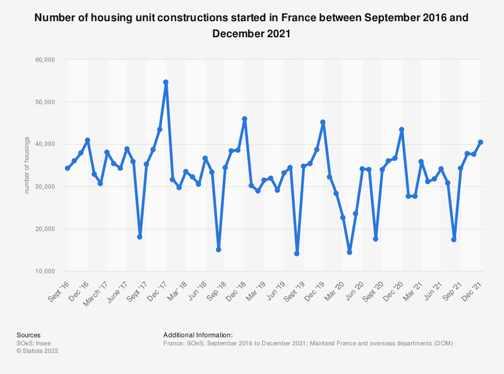 Statistic: Number of housing unit constructions started in France between September 2016 and September 2017 | Statista