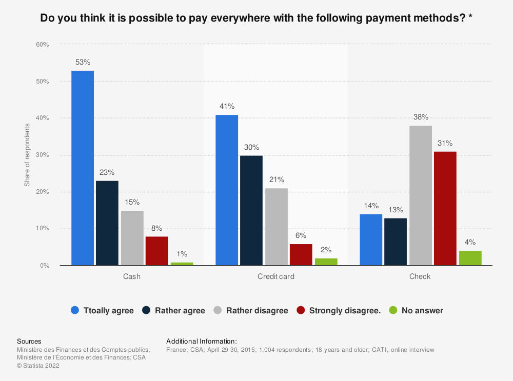 Statistic: Do you think it is possible to pay everywhere with the following payment methods? * | Statista