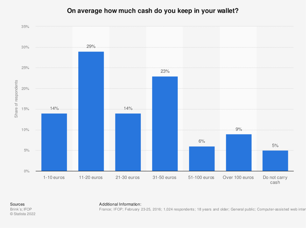Statistic: On average how much cash do you keep in your wallet?   Statista