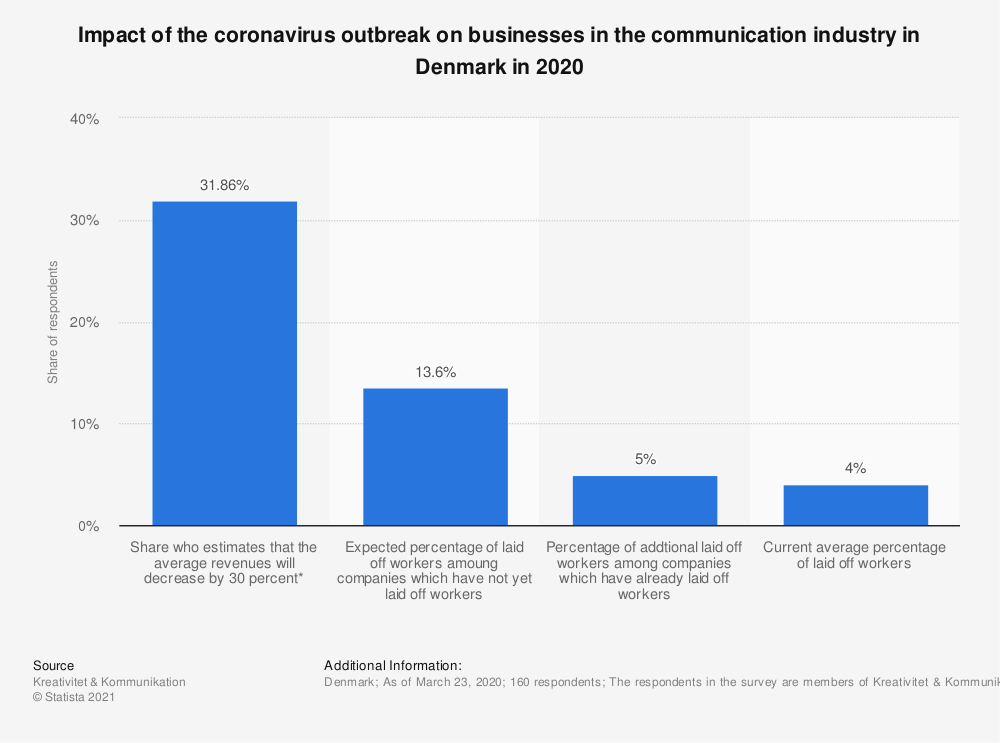 Statistic: Impact of the coronavirus outbreak on businesses in the communication industry in Denmark in 2020 | Statista