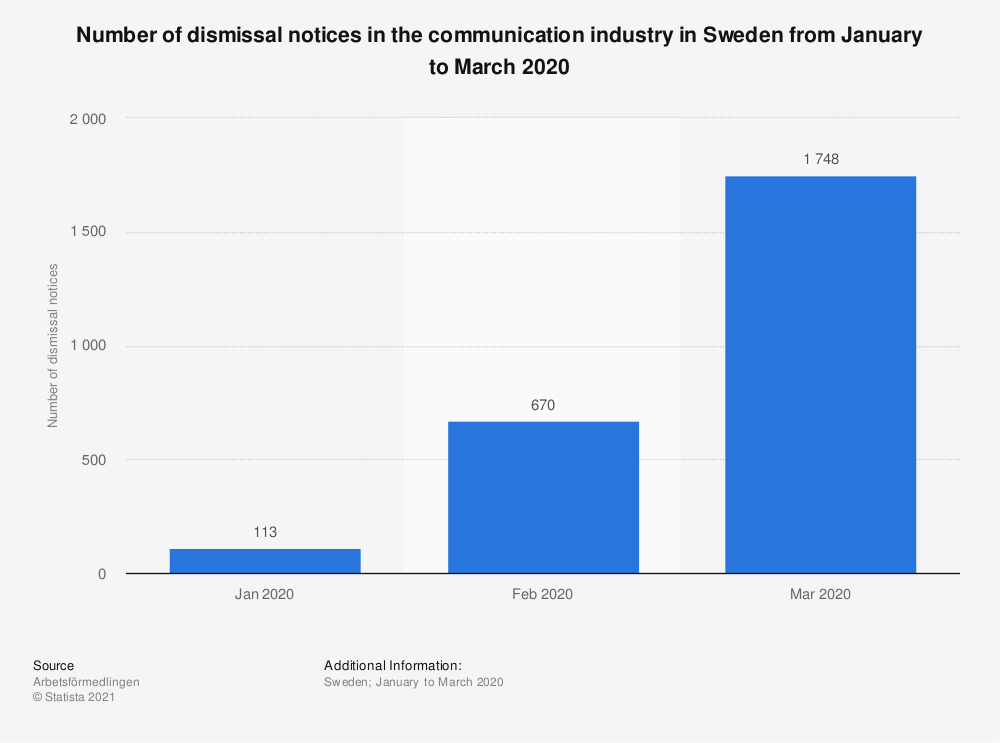 Statistic: Number of dismissal notices in the communication industry in Sweden from January to March 2020 | Statista