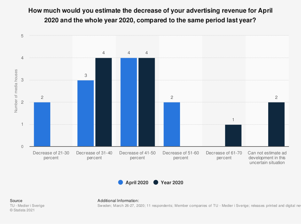 Statistic: How much would you estimate the decrease of your advertising revenue for April 2020 and the whole year 2020, compared to the same period last year? | Statista