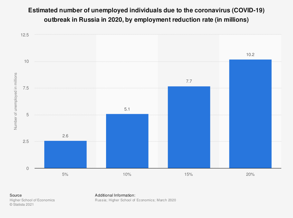 Statistic: Estimated number of unemployed individuals due to the coronavirus (COVID-19) outbreak in Russia in 2020, by employment reduction rate (in millions) | Statista