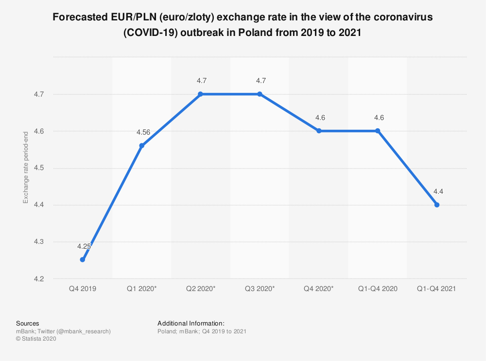 Statistic: Forecasted EUR/PLN (euro/zloty) exchange rate in the view of the coronavirus (COVID-19) outbreak in Poland from 2019 to 2021   Statista
