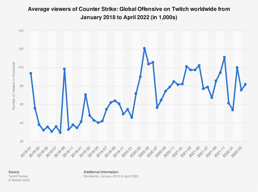 Statistic: Average viewers of Counter Strike: Global Offensive on Twitch worldwide from January 2018 to January 2021 (in 1,000s) | Statista