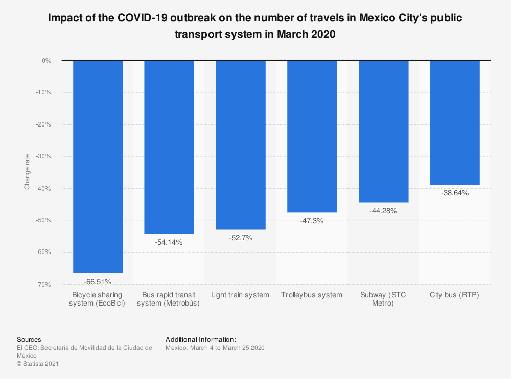 Statistic: Impact of the COVID-19 outbreak on the number of travels in Mexico City's public transport system in March 2020 | Statista