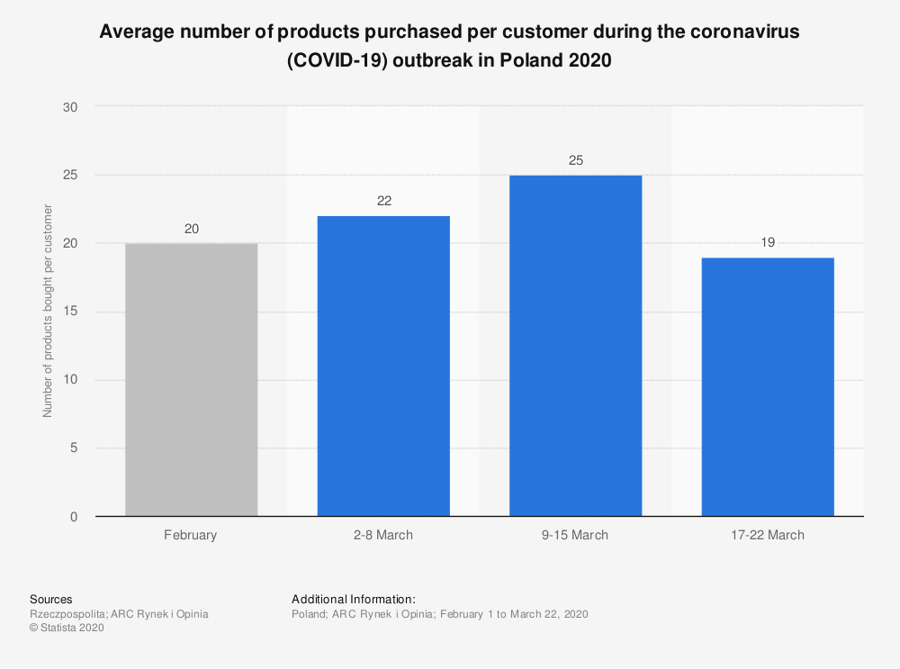 Statistic: Average number of products purchased per customer during the coronavirus (COVID-19) outbreak in Poland 2020 | Statista