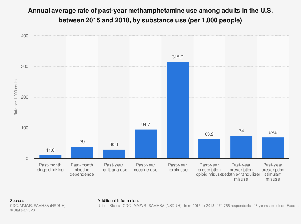 Statistic: Annual average rate of past-year methamphetamine use among adults in the U.S. between 2015 and 2018, by substance use (per 1,000 people) | Statista