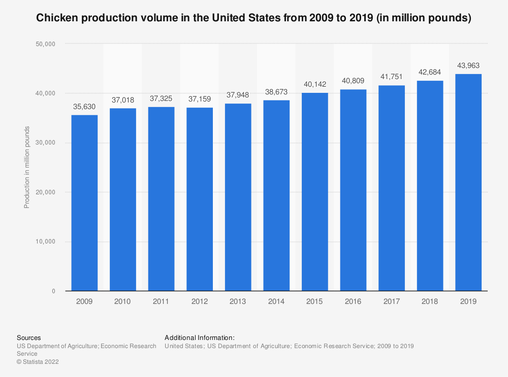 Statistic: Chicken production volume in the United States from 2009 to 2019 (in million pounds) | Statista